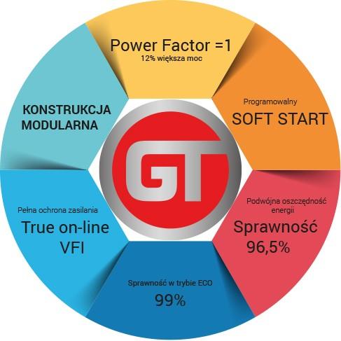 Parametry techniczne zasilacza awaryjnego GT MODULAR